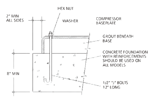 RECOMMENDED FOUNDATION DETAILS FOR COMPRESSORS