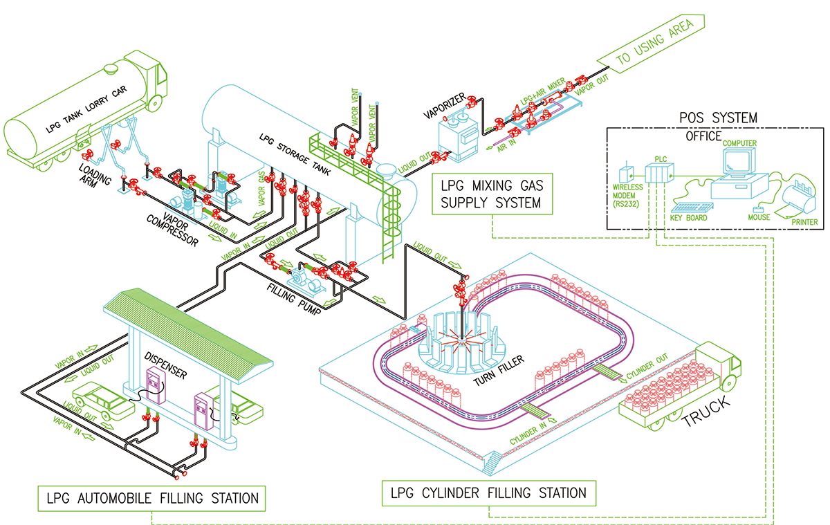 VARIOUS LPG FILLING & USING SYSTEM