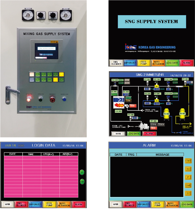 CONTROL PANEL FOR SNG SUPPLY SYSTEM