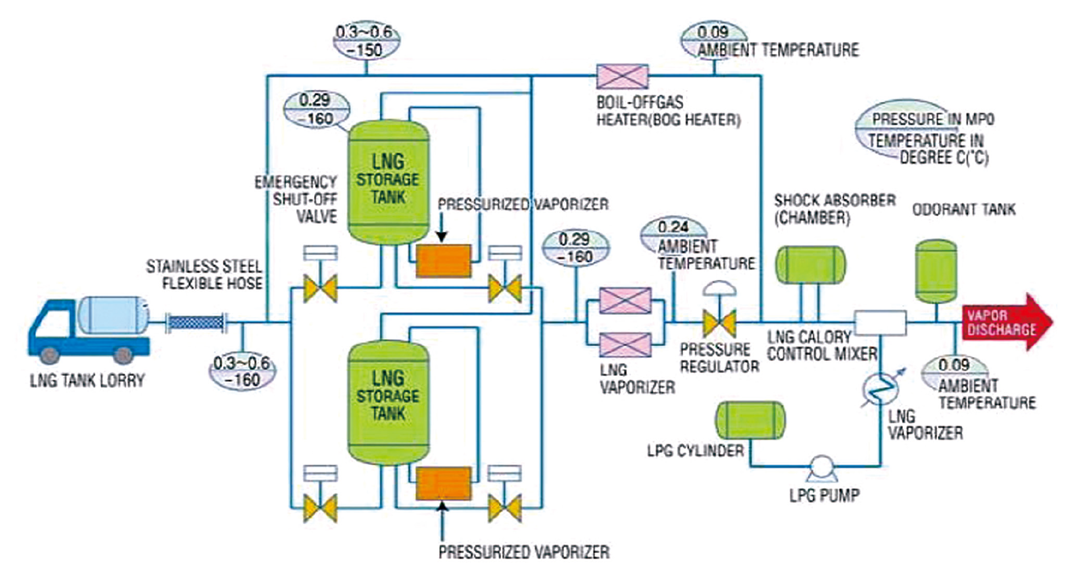 PROCESS FLOW DIAGRAM OF LNG SUPPLY SYSTEM